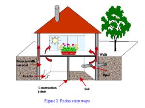Radon Gas Enters Into The Home